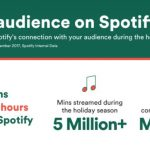 Podcast ad market could reach USD$1.6bn by 2022 as Spotify moves to take lion's share