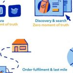Online grocery shopping to see significant growth