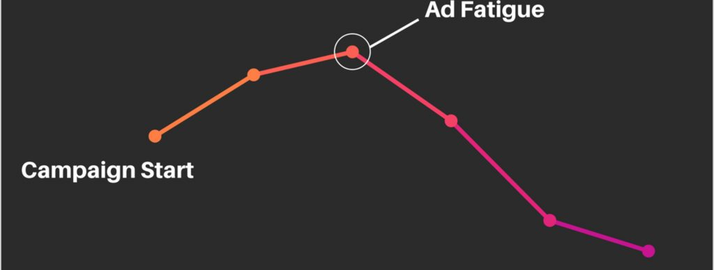 How to recognise signs of ad fatigue and tackling it