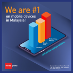 Media Prima overtakes Google and Facebook as No. 1 for mobile content