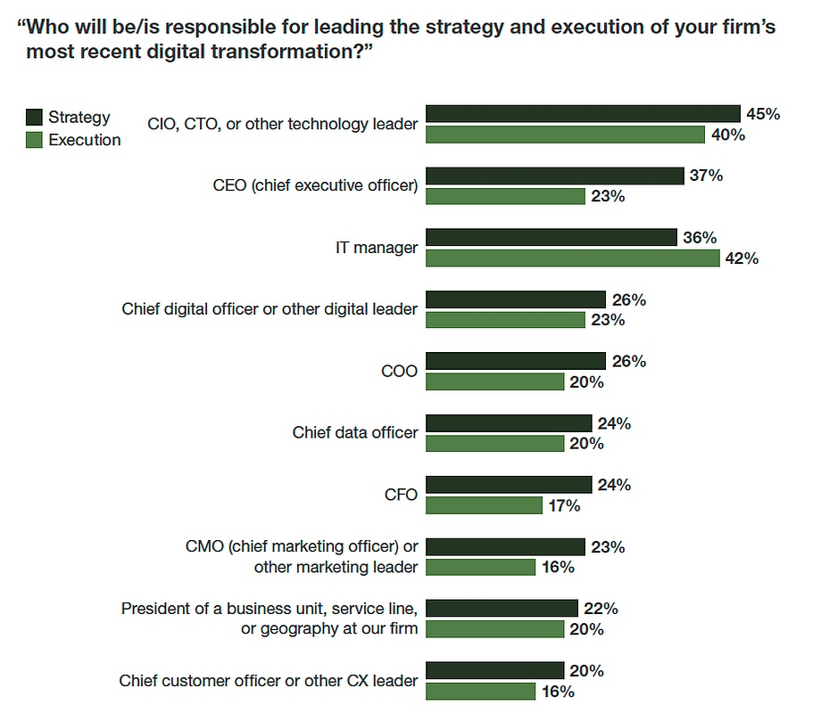 Forrester: CMOs Role Unclear, Not Digitally in Tune