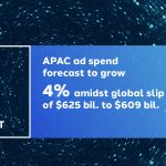 Asia Pacific ad spend to grow 4.0%