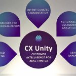 Oracle Launches CX Unity to unify advertising and marketing worlds