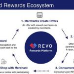 REVO teams up with Mastercard to launch card-linked rewards platform