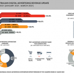 Australian digital advertising continues to outpace overall ad market with retail advertising surging